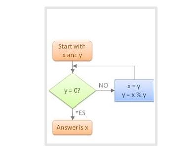 آموزش الگوریتم و فلوچارت 1