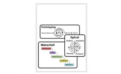 معرفی چارچوب فرایند تولید سیستم های نرم افزاری 2