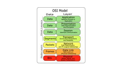 آشنایی با مدل مرجع OSI در شبکه 1