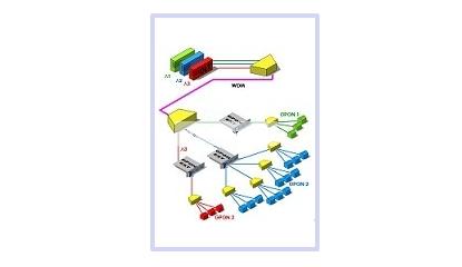 آشنایی با شبکه ی PON 1